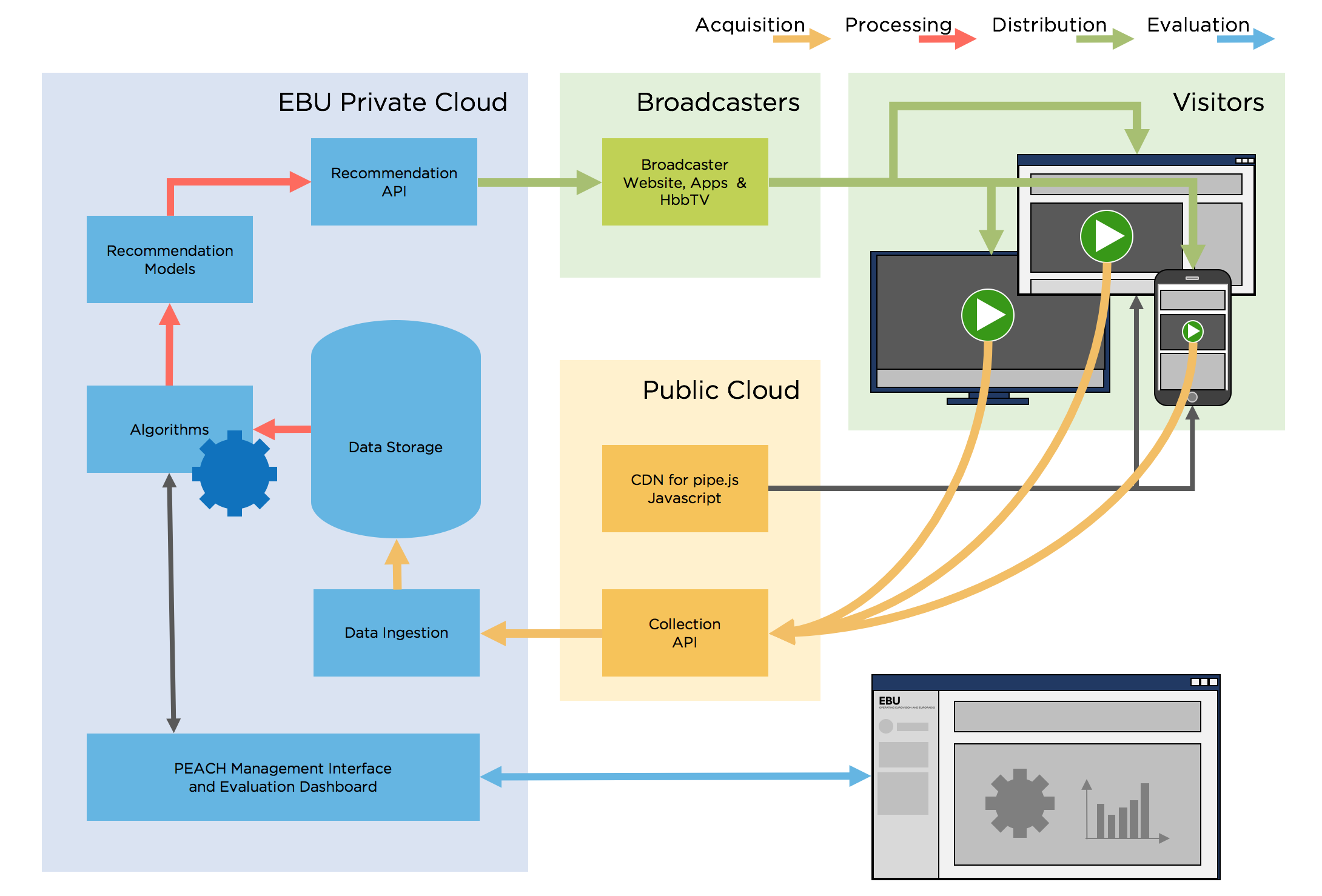 EBU Recommendation Service Overview